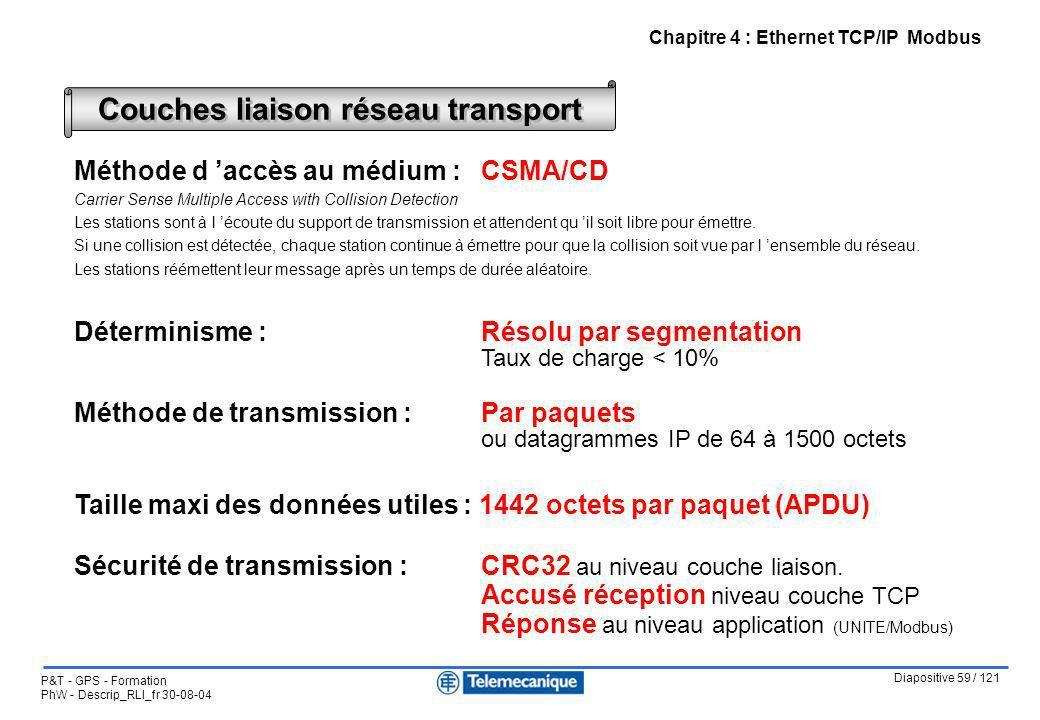 Diapositive 59 / 121 P&T - GPS - Formation PhW - Descrip_RLI_fr 30-08-04 Chapitre 4 : Ethernet TCP/IP Modbus Méthode d accès au médium : CSMA/CD Carri