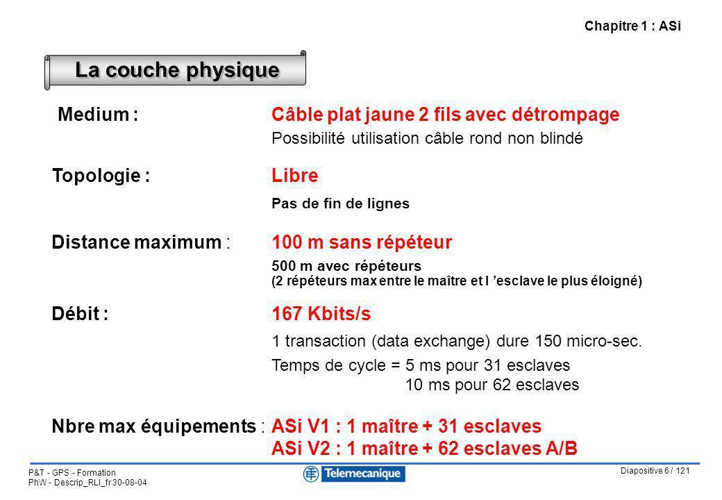 Diapositive 6 / 121 P&T - GPS - Formation PhW - Descrip_RLI_fr 30-08-04 Chapitre 1 : ASi Medium :Câble plat jaune 2 fils avec détrompage Possibilité u