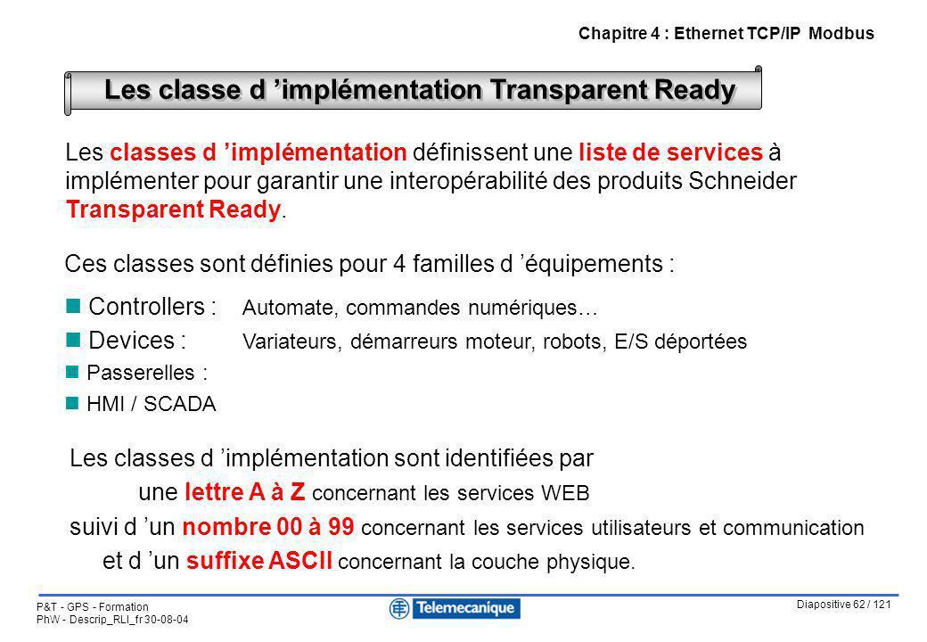Diapositive 62 / 121 P&T - GPS - Formation PhW - Descrip_RLI_fr 30-08-04 Chapitre 4 : Ethernet TCP/IP Modbus Les classe d implémentation Transparent R