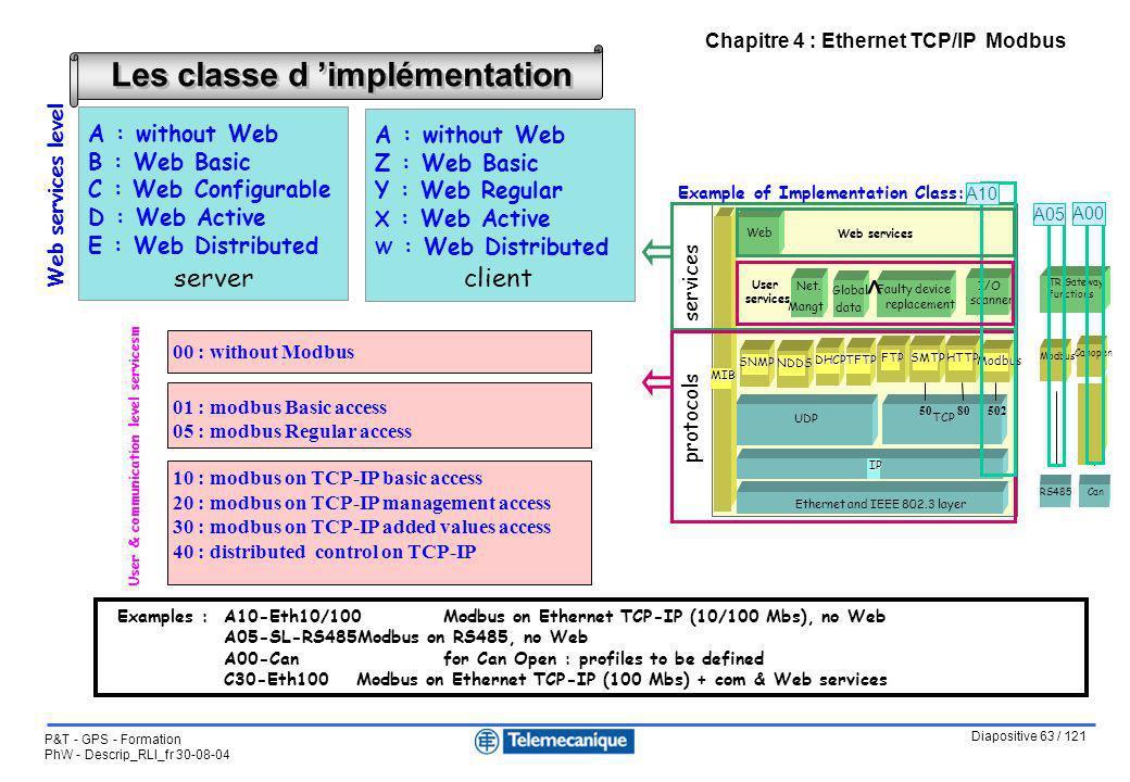 Diapositive 63 / 121 P&T - GPS - Formation PhW - Descrip_RLI_fr 30-08-04 Chapitre 4 : Ethernet TCP/IP Modbus Les classe d implémentation 01 : modbus B