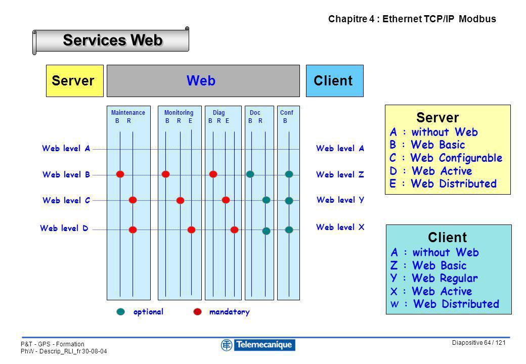 Diapositive 64 / 121 P&T - GPS - Formation PhW - Descrip_RLI_fr 30-08-04 Chapitre 4 : Ethernet TCP/IP Modbus Services Web optionalmandatory Doc B R We