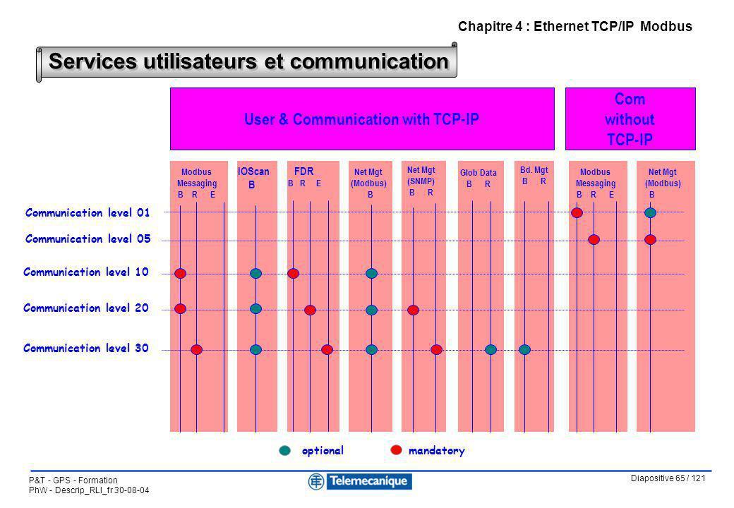 Diapositive 65 / 121 P&T - GPS - Formation PhW - Descrip_RLI_fr 30-08-04 Chapitre 4 : Ethernet TCP/IP Modbus Services utilisateurs et communication Ne