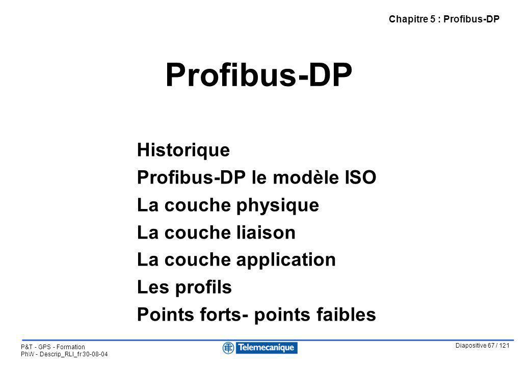 Diapositive 67 / 121 P&T - GPS - Formation PhW - Descrip_RLI_fr 30-08-04 Profibus-DP Chapitre 5 : Profibus-DP Historique Profibus-DP le modèle ISO La