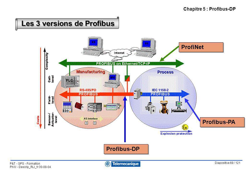 Diapositive 69 / 121 P&T - GPS - Formation PhW - Descrip_RLI_fr 30-08-04 Chapitre 5 : Profibus-DP Les 3 versions de Profibus Profibus-PA Profibus-DP P