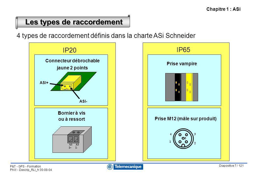 Diapositive 7 / 121 P&T - GPS - Formation PhW - Descrip_RLI_fr 30-08-04 Chapitre 1 : ASi 4 types de raccordement définis dans la charte ASi Schneider