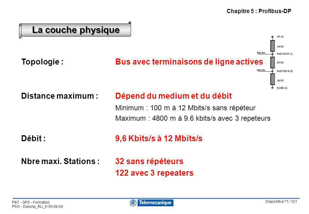 Diapositive 71 / 121 P&T - GPS - Formation PhW - Descrip_RLI_fr 30-08-04 Chapitre 5 : Profibus-DP La couche physique Topologie : Bus avec terminaisons
