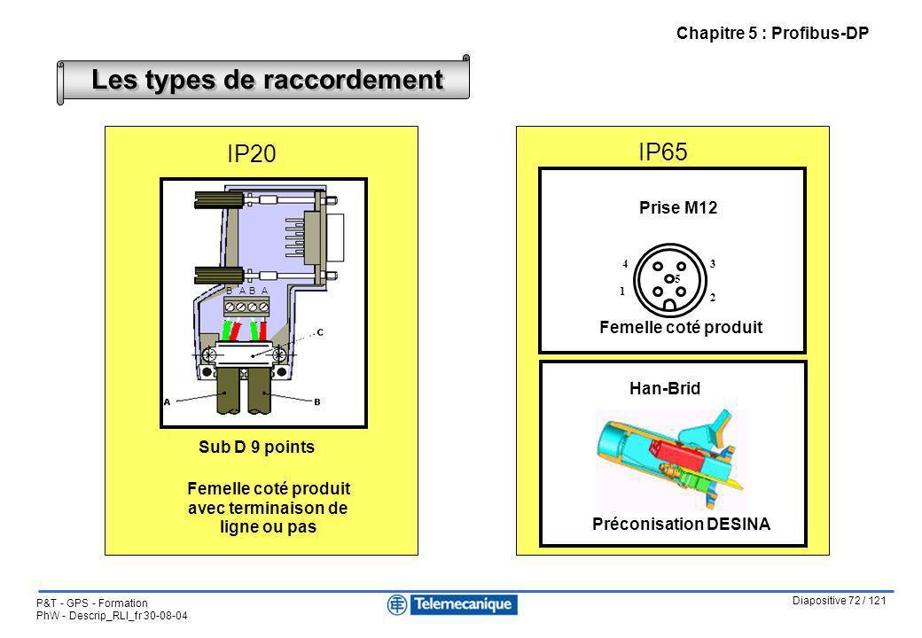 Diapositive 72 / 121 P&T - GPS - Formation PhW - Descrip_RLI_fr 30-08-04 Chapitre 5 : Profibus-DP Les types de raccordement IP20 IP65 A A B B Sub D 9