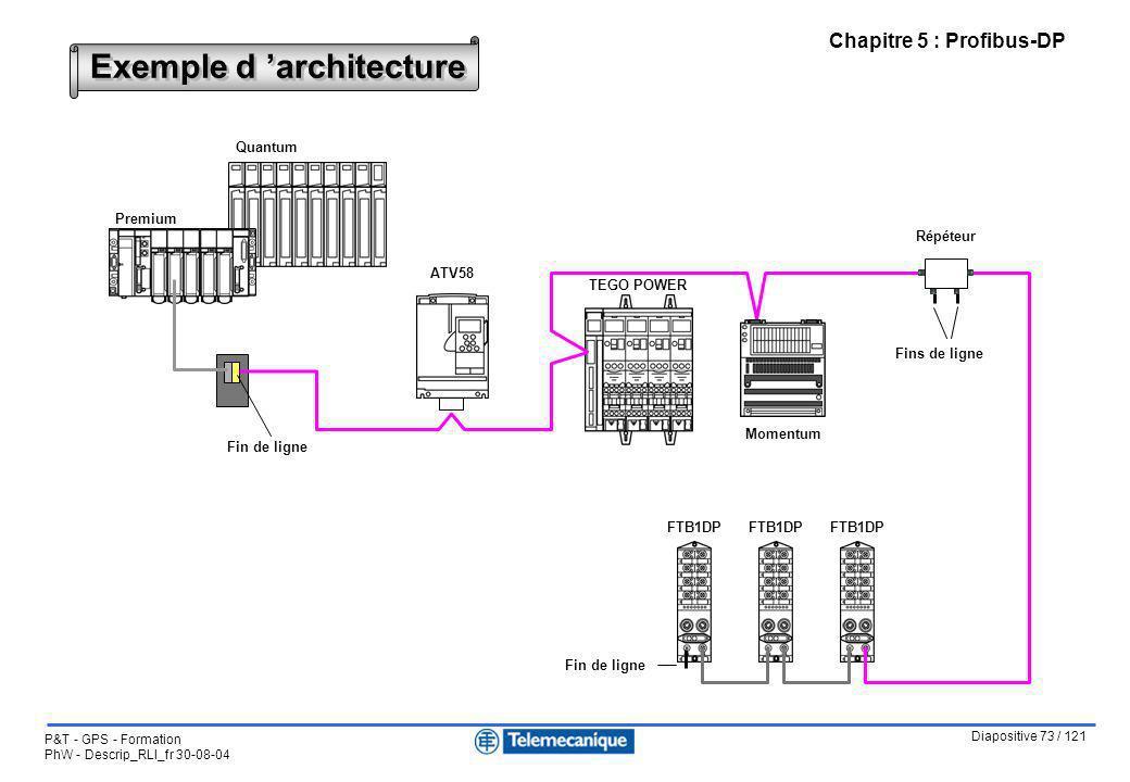 Diapositive 73 / 121 P&T - GPS - Formation PhW - Descrip_RLI_fr 30-08-04 Chapitre 5 : Profibus-DP Exemple d architecture Quantum Premium ATV58 TEGO PO