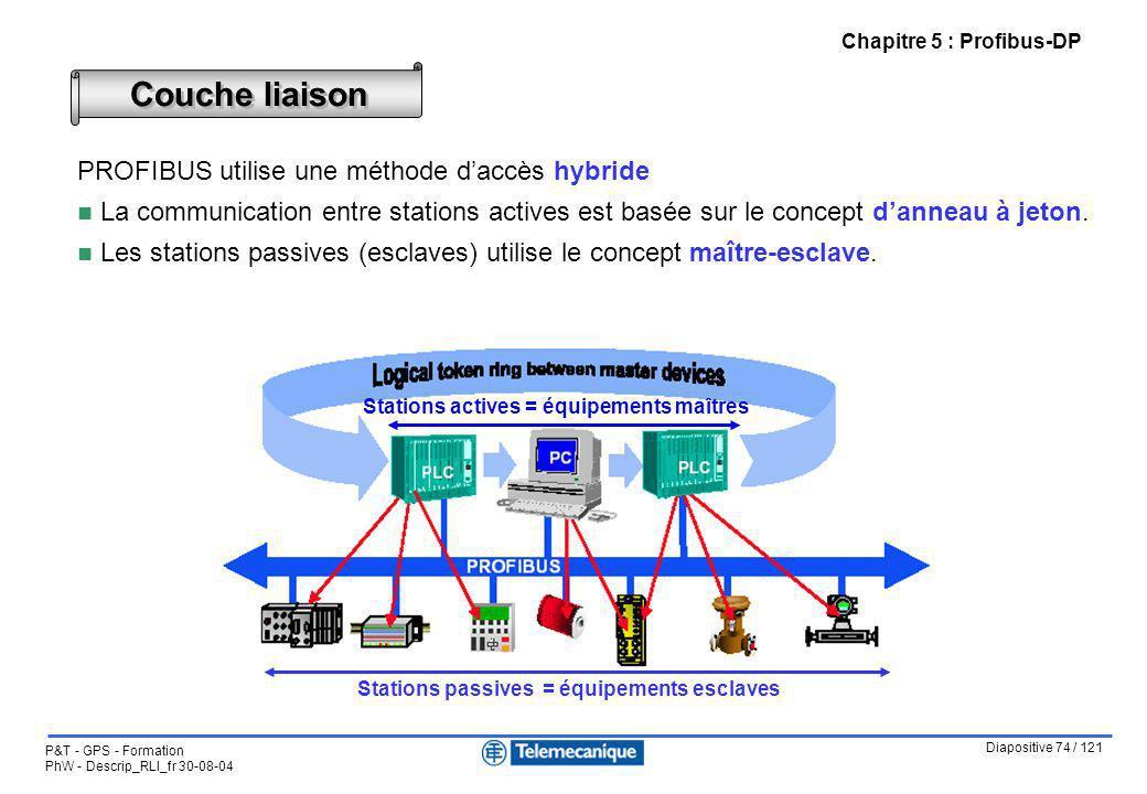 Diapositive 74 / 121 P&T - GPS - Formation PhW - Descrip_RLI_fr 30-08-04 Chapitre 5 : Profibus-DP PROFIBUS utilise une méthode daccès hybride n La com