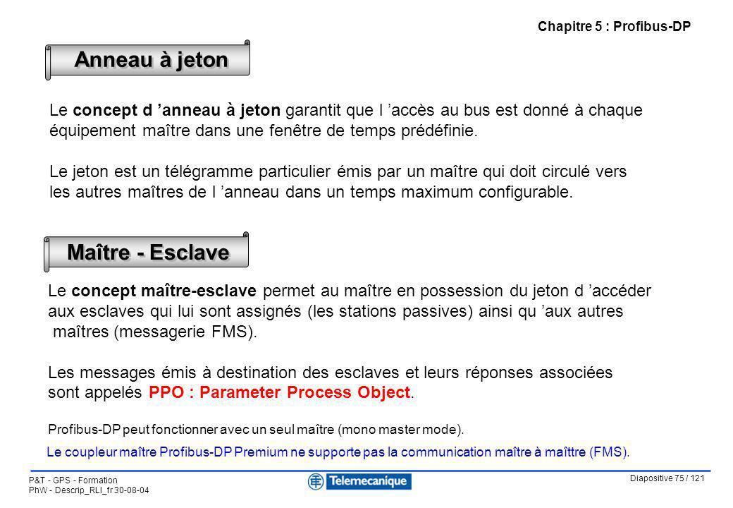 Diapositive 75 / 121 P&T - GPS - Formation PhW - Descrip_RLI_fr 30-08-04 Chapitre 5 : Profibus-DP Anneau à jeton Le concept d anneau à jeton garantit