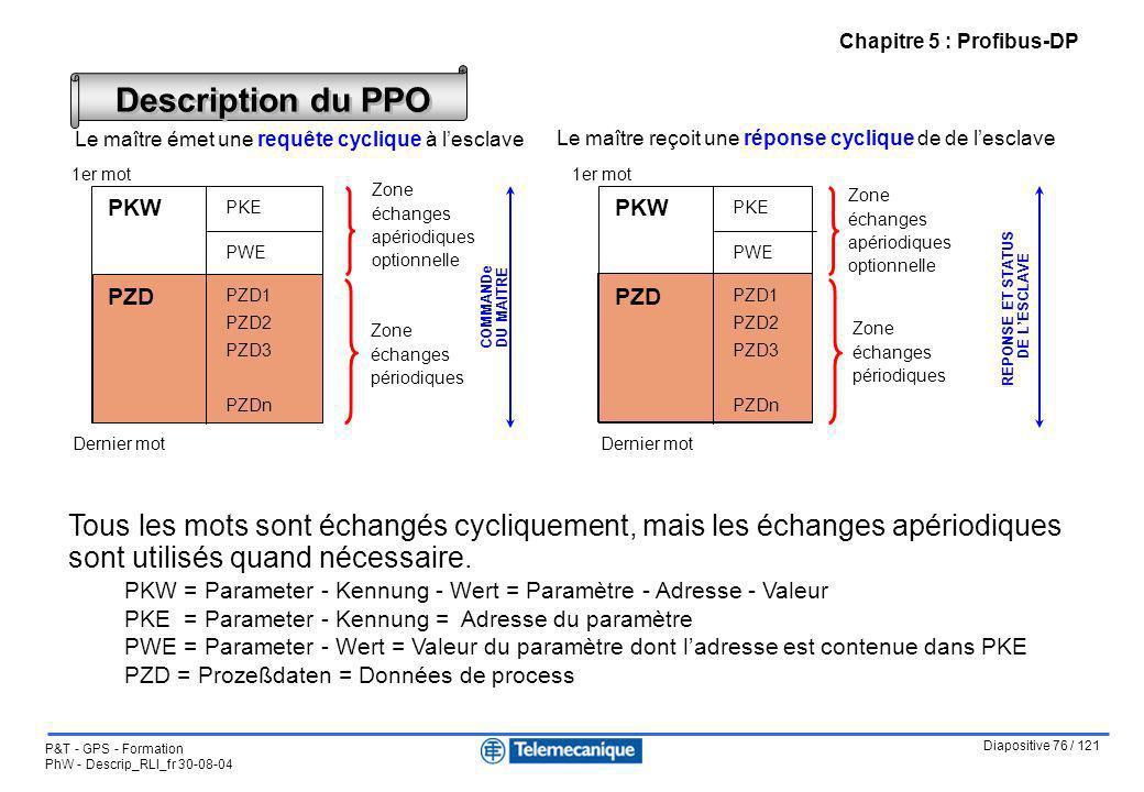 Diapositive 76 / 121 P&T - GPS - Formation PhW - Descrip_RLI_fr 30-08-04 Description du PPO Le maître émet une requête cyclique à lesclave Le maître r