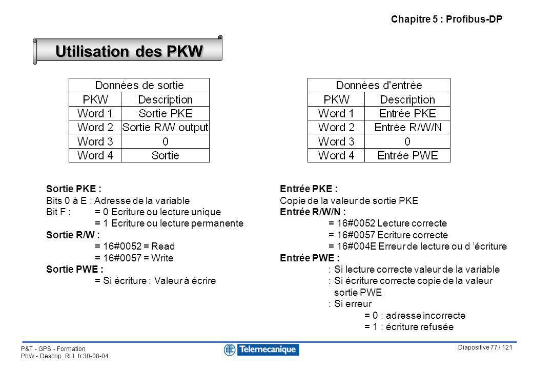 Diapositive 77 / 121 P&T - GPS - Formation PhW - Descrip_RLI_fr 30-08-04 Utilisation des PKW Sortie PKE : Bits 0 à E : Adresse de la variable Bit F :