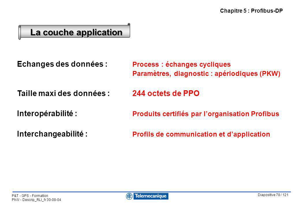Diapositive 78 / 121 P&T - GPS - Formation PhW - Descrip_RLI_fr 30-08-04 Chapitre 5 : Profibus-DP La couche application Echanges des données : Process