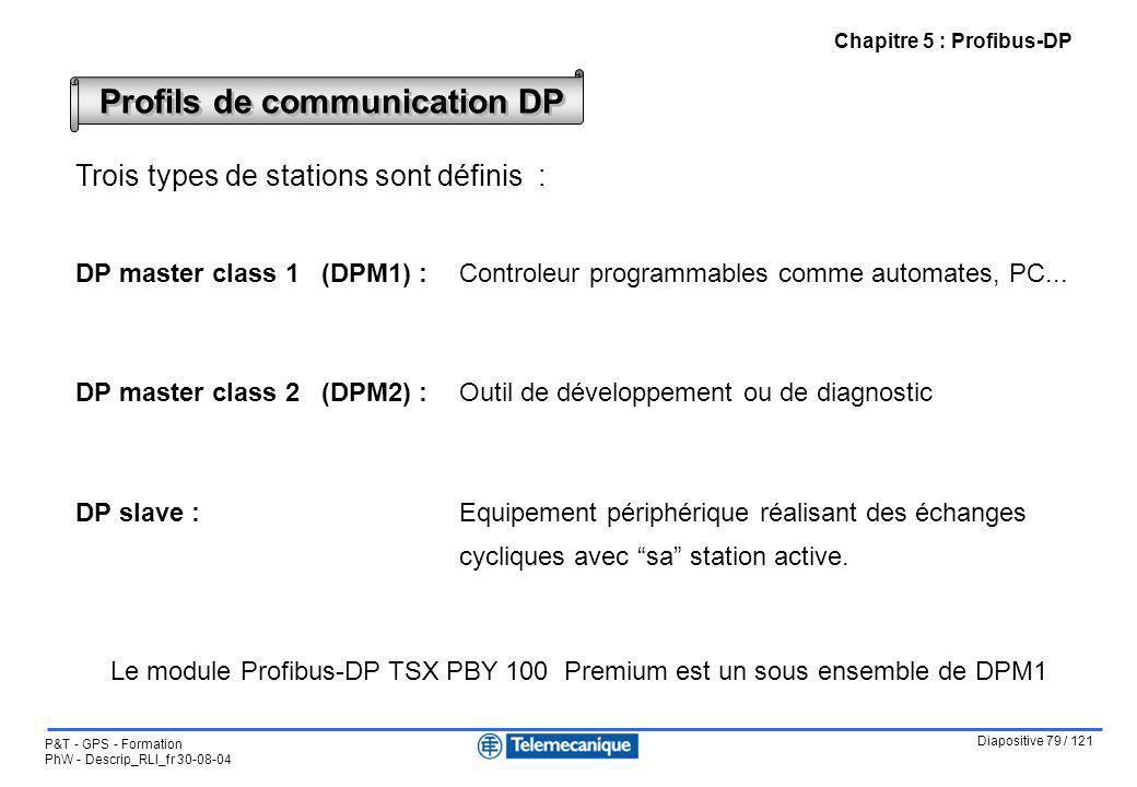 Diapositive 79 / 121 P&T - GPS - Formation PhW - Descrip_RLI_fr 30-08-04 Profils de communication DP Trois types de stations sont définis : DP master