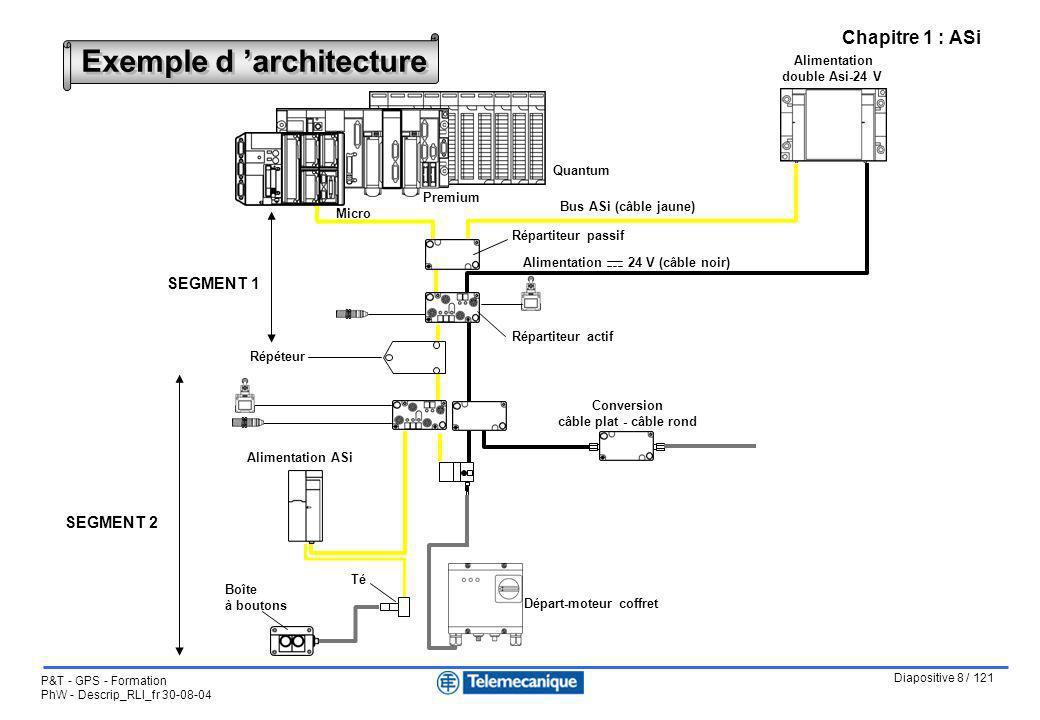 Diapositive 8 / 121 P&T - GPS - Formation PhW - Descrip_RLI_fr 30-08-04 Chapitre 1 : ASi Exemple d architecture Micro Quantum Alimentation double Asi-
