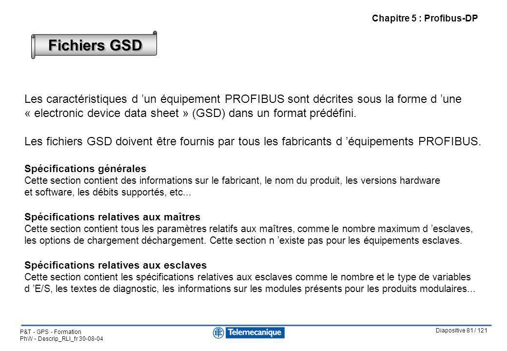 Diapositive 81 / 121 P&T - GPS - Formation PhW - Descrip_RLI_fr 30-08-04 Fichiers GSD Les caractéristiques d un équipement PROFIBUS sont décrites sous