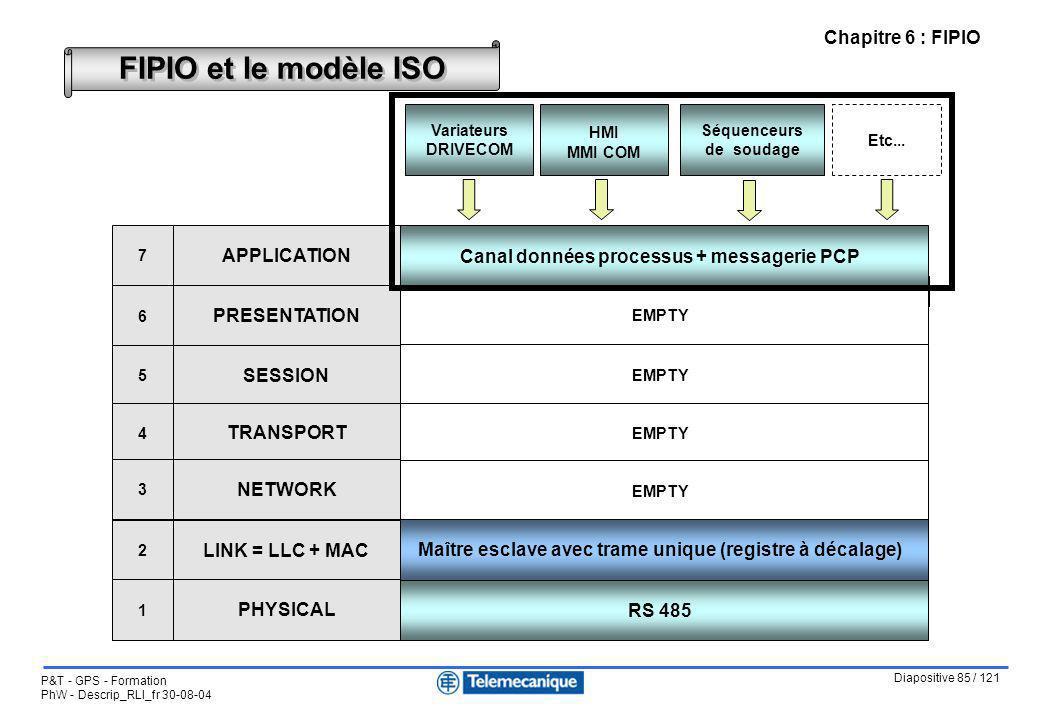 Diapositive 85 / 121 P&T - GPS - Formation PhW - Descrip_RLI_fr 30-08-04 Chapitre 6 : FIPIO FIPIO et le modèle ISO CiA DS-301 = Communication profile