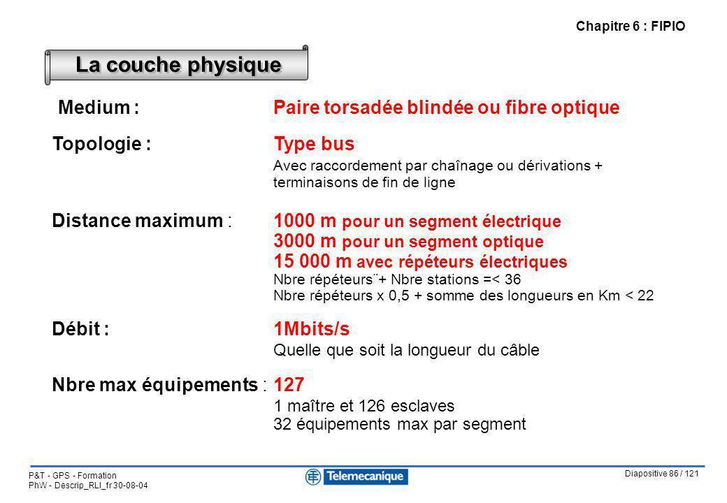 Diapositive 86 / 121 P&T - GPS - Formation PhW - Descrip_RLI_fr 30-08-04 Chapitre 6 : FIPIO La couche physique Medium :Paire torsadée blindée ou fibre