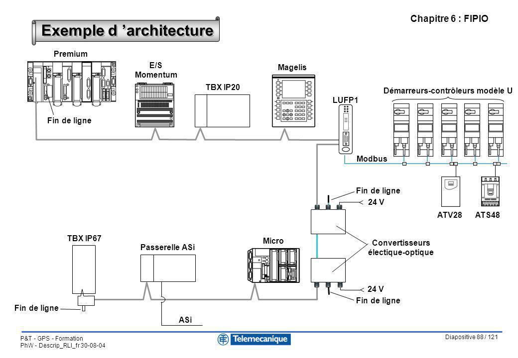 Diapositive 88 / 121 P&T - GPS - Formation PhW - Descrip_RLI_fr 30-08-04 Chapitre 6 : FIPIO Exemple d architecture ATS48ATV28 Modbus LUFP1 Démarreurs-