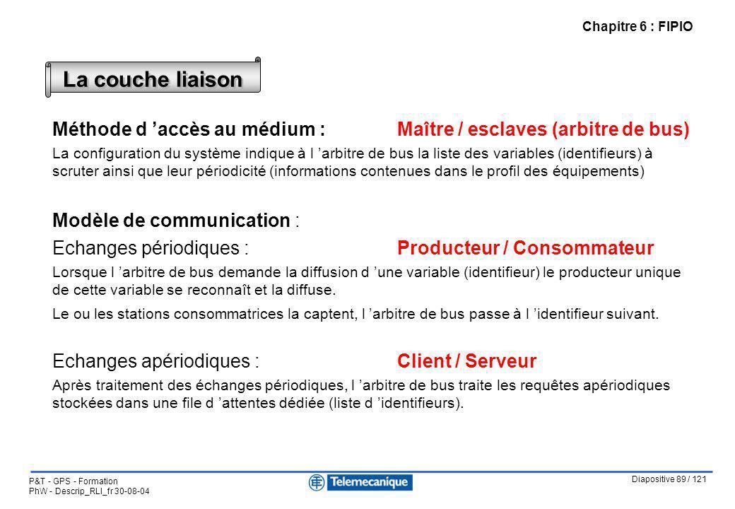 Diapositive 89 / 121 P&T - GPS - Formation PhW - Descrip_RLI_fr 30-08-04 Chapitre 6 : FIPIO La couche liaison Méthode d accès au médium : Maître / esc