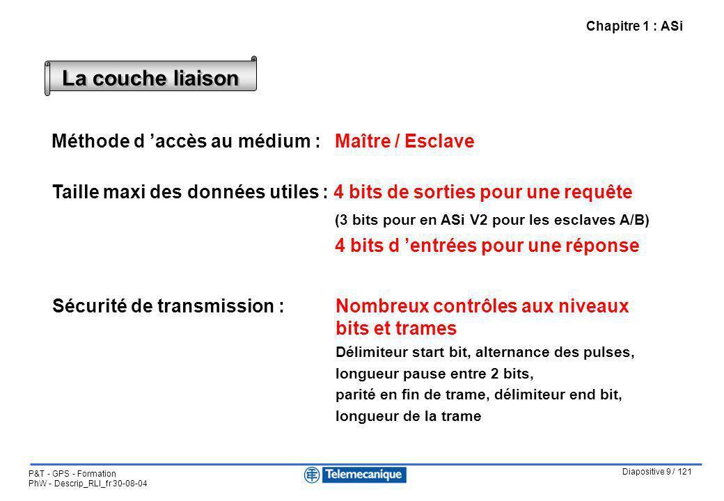 Diapositive 9 / 121 P&T - GPS - Formation PhW - Descrip_RLI_fr 30-08-04 Chapitre 1 : ASi Méthode d accès au médium : Maître / Esclave Taille maxi des