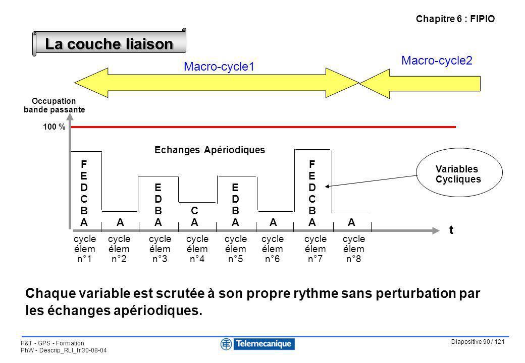 Diapositive 90 / 121 P&T - GPS - Formation PhW - Descrip_RLI_fr 30-08-04 Chapitre 6 : FIPIO La couche liaison cycle élem n°1 cycle élem n°2 cycle élem