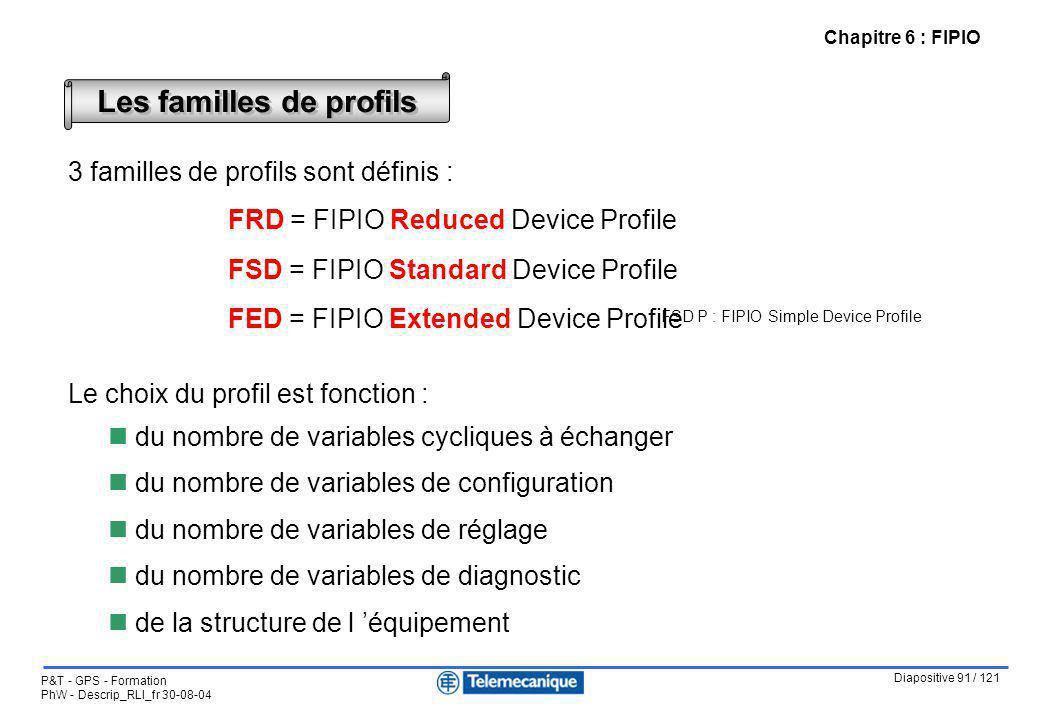 Diapositive 91 / 121 P&T - GPS - Formation PhW - Descrip_RLI_fr 30-08-04 Chapitre 6 : FIPIO Les familles de profils FSD P : FIPIO Simple Device Profil