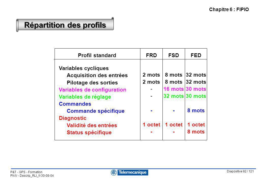 Diapositive 92 / 121 P&T - GPS - Formation PhW - Descrip_RLI_fr 30-08-04 Chapitre 6 : FIPIO Répartition des profils Profil standard Variables cyclique