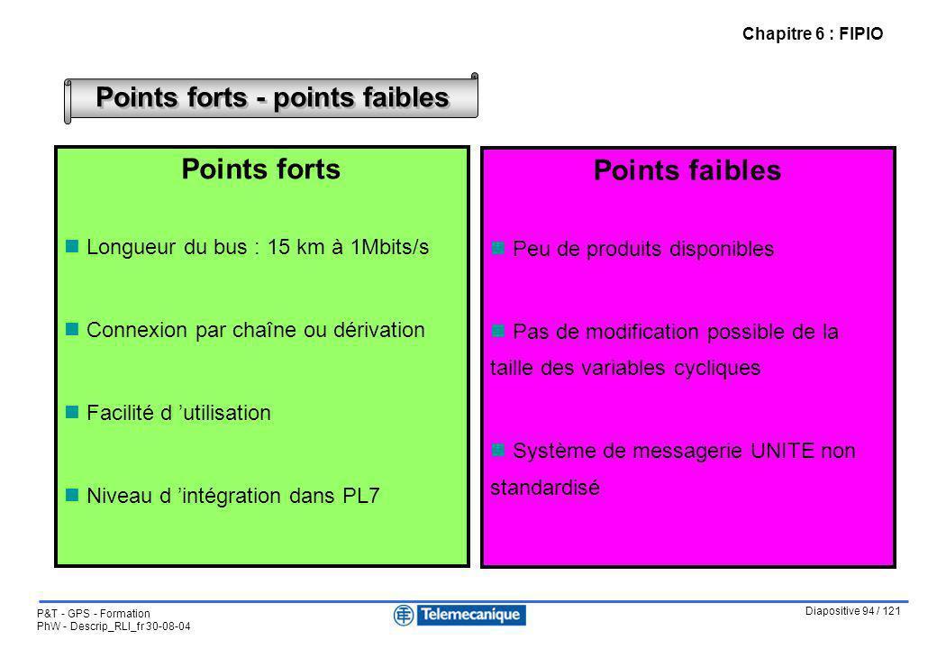 Diapositive 94 / 121 P&T - GPS - Formation PhW - Descrip_RLI_fr 30-08-04 Points forts - points faibles Points forts Longueur du bus : 15 km à 1Mbits/s