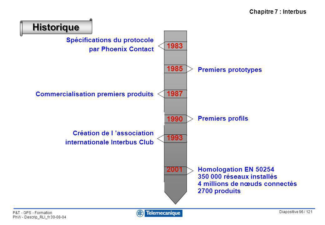 Diapositive 96 / 121 P&T - GPS - Formation PhW - Descrip_RLI_fr 30-08-04 Chapitre 7 : Interbus Historique Spécifications du protocole par Phoenix Cont