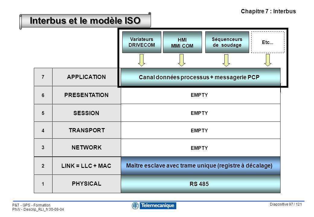Diapositive 97 / 121 P&T - GPS - Formation PhW - Descrip_RLI_fr 30-08-04 Chapitre 7 : Interbus Interbus et le modèle ISO CiA DS-301 = Communication pr