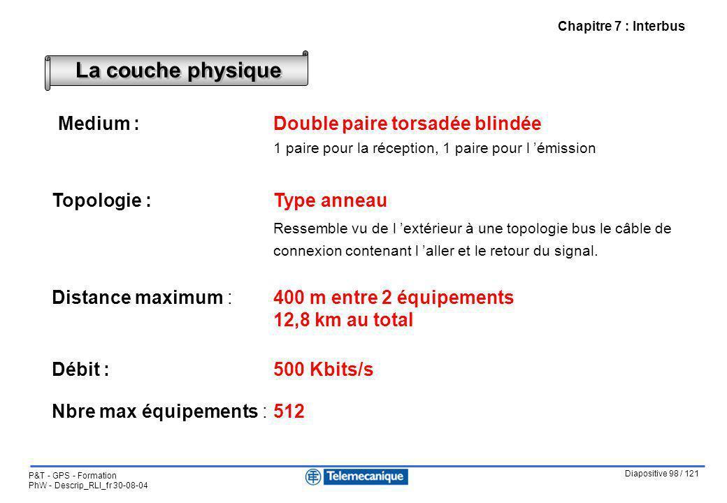 Diapositive 98 / 121 P&T - GPS - Formation PhW - Descrip_RLI_fr 30-08-04 Chapitre 7 : Interbus Medium :Double paire torsadée blindée 1 paire pour la r