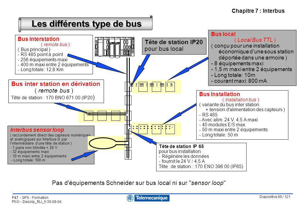 Diapositive 99 / 121 P&T - GPS - Formation PhW - Descrip_RLI_fr 30-08-04 Chapitre 7 : Interbus Les différents type de bus Bus local ( Local Bus TTL )