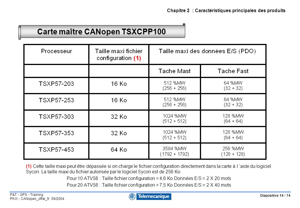 Diapositive 14 / 74 P&T - GPS - Training PhW - CANopen_offer_fr 09/2004 Carte maître CANopen TSXCPP100 (1) Cette taille maxi peut être dépassée si on
