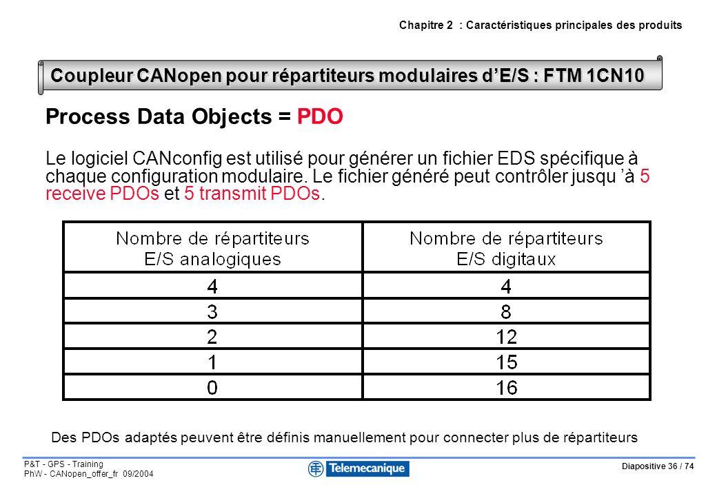 Diapositive 36 / 74 P&T - GPS - Training PhW - CANopen_offer_fr 09/2004 Chapitre 2 : Caractéristiques principales des produits Coupleur CANopen pour répartiteurs modulaires dE/S : FTM 1CN10 Process Data Objects = PDO Le logiciel CANconfig est utilisé pour générer un fichier EDS spécifique à chaque configuration modulaire.
