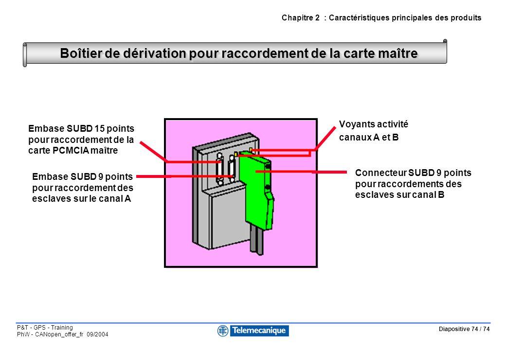 Diapositive 74 / 74 P&T - GPS - Training PhW - CANopen_offer_fr 09/2004 Voyants activité canaux A et B Boîtier de dérivation pour raccordement de la c