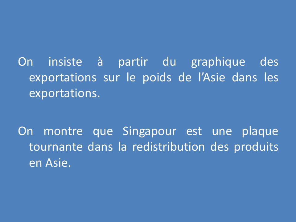On insiste à partir du graphique des exportations sur le poids de lAsie dans les exportations. On montre que Singapour est une plaque tournante dans l