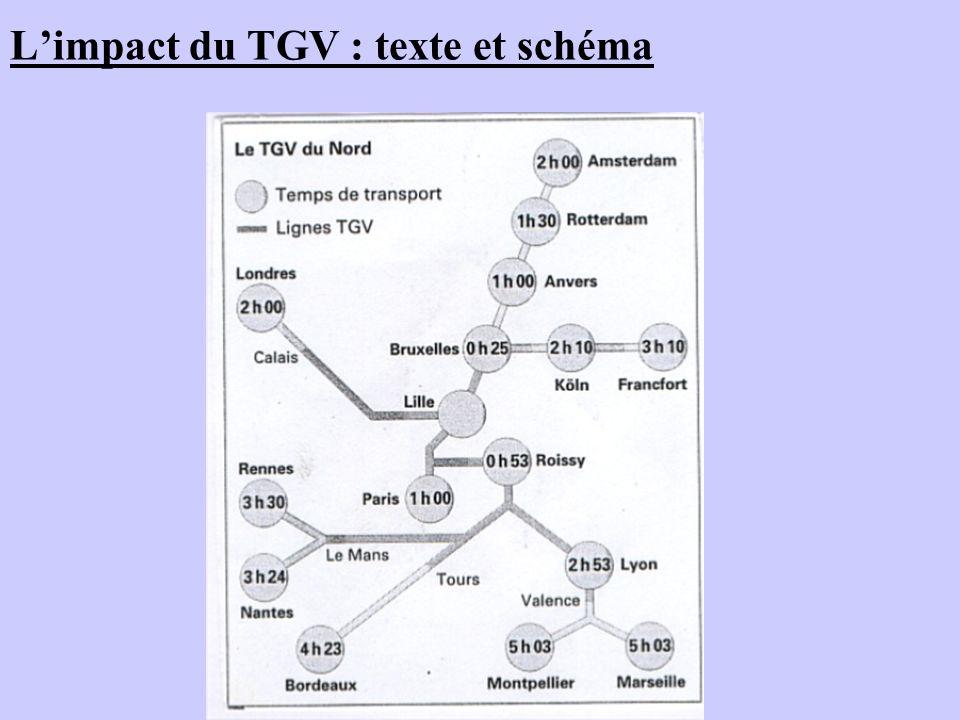 Limpact du TGV : texte et schéma