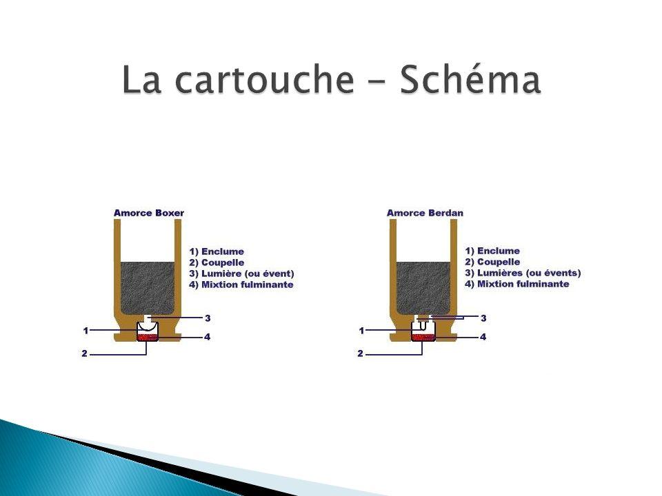 La cartouche - Schéma