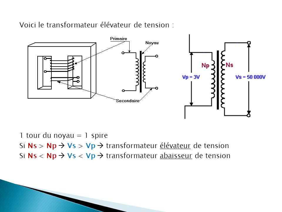 Voici le transformateur élévateur de tension : 1 tour du noyau = 1 spire Si Ns > Np Vs > Vp transformateur élévateur de tension Si Ns < Np Vs < Vp tra