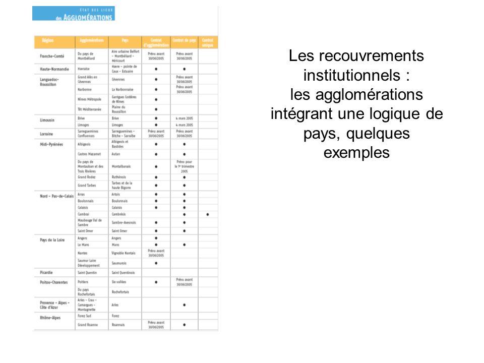 Les recouvrements institutionnels : les agglomérations intégrant une logique de pays, quelques exemples