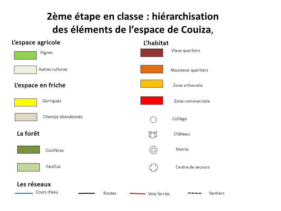 2ème étape en classe : hiérarchisation des éléments de lespace de Couiza, Lespace agricole Lespace en friche La forêt Les réseaux Lhabitat Vignes Autr