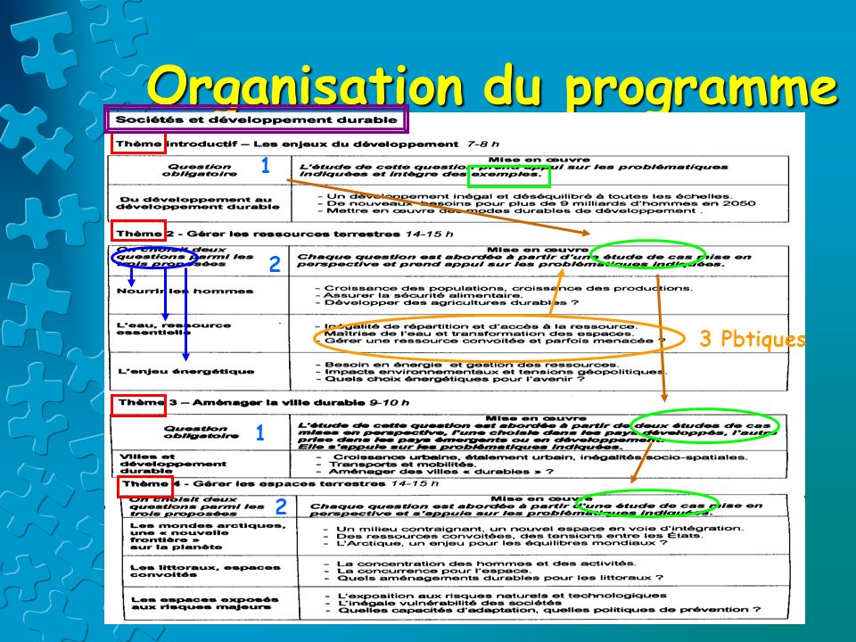 Organisation du programme 1 1 2 2 3 Pbtiques