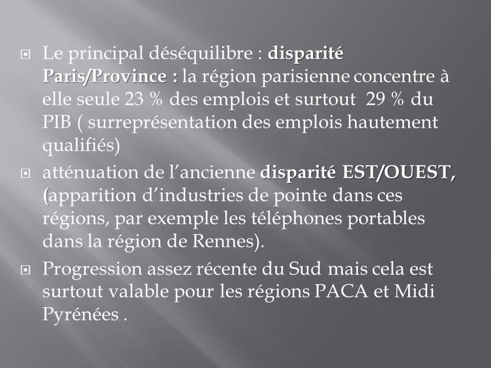 disparité Paris/Province : Le principal déséquilibre : disparité Paris/Province : la région parisienne concentre à elle seule 23 % des emplois et surt