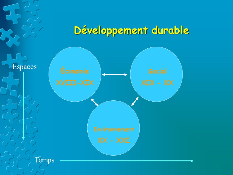 DD et approches géographiques La géographie pose la question du développement des sociétés : -Quels sont les besoins à satisfaire (étendue et variété) .