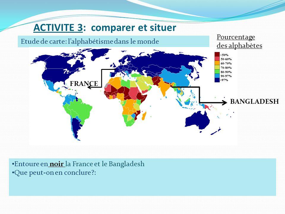 ACTIVITE 3: comparer et situer Etude de carte: lalphabétisme dans le monde Entoure en noir la France et le Bangladesh Que peut-on en conclure?: FRANCE