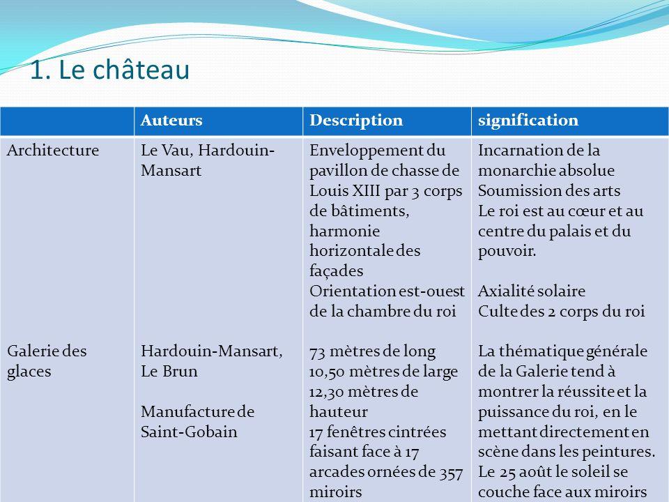 1. Le château AuteursDescriptionsignification Architecture Galerie des glaces Le Vau, Hardouin- Mansart Hardouin-Mansart, Le Brun Manufacture de Saint