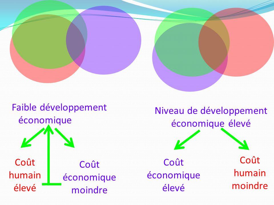 Faible développement économique Coût humain élevé Coût économique moindre Niveau de développement économique élevé Coût humain moindre Coût économique