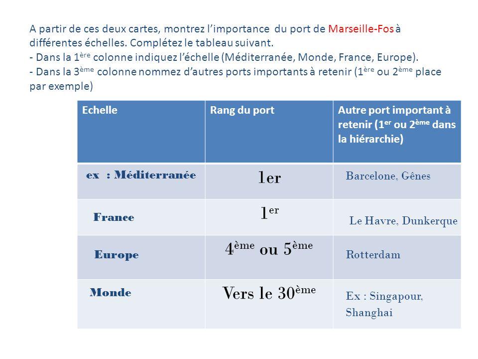 A partir de ces deux cartes, montrez limportance du port de Marseille-Fos à différentes échelles.