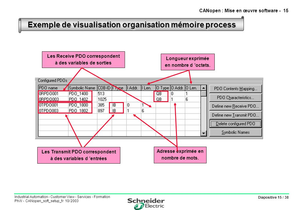 Diapositive 15 / 38 Industrial Automation - Customer View - Services - Formation PhW - CANopen_soft_setup_fr 10/ 2003 Exemple de visualisation organis